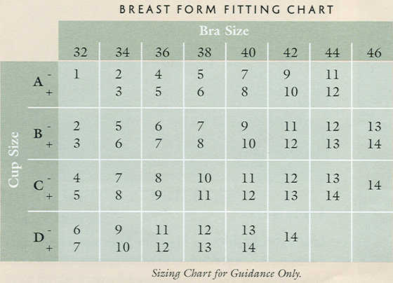 Almost U Breast Form Chart